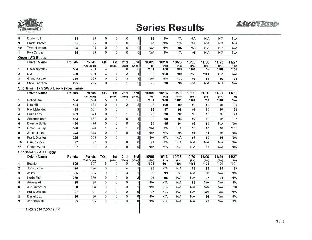 high-desert-finals-points-results11282016_0002