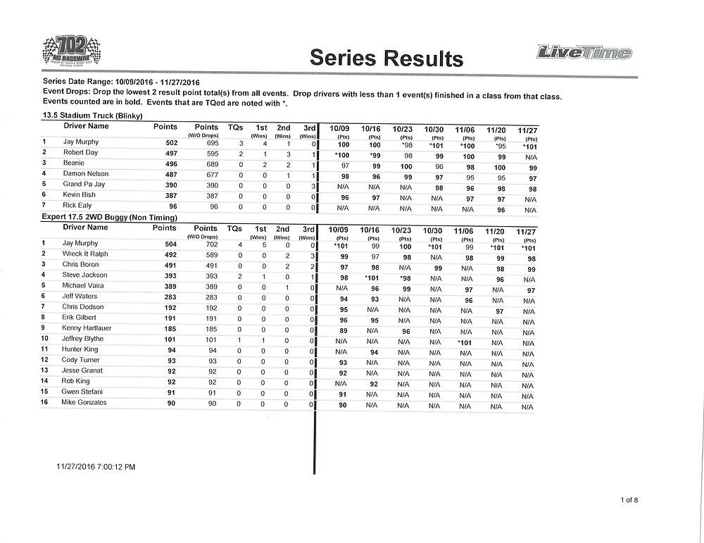 high-desert-finals-points-results11282016