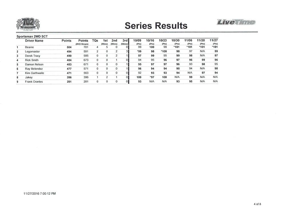 high-desert-finals-points-results11282016_0003
