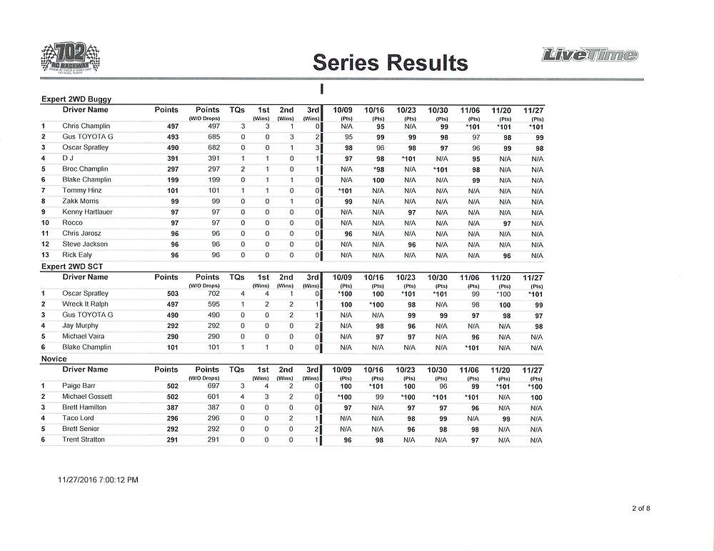 high-desert-finals-points-results11282016_0001