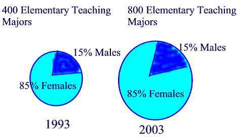 Math tuition Misleading Stats
