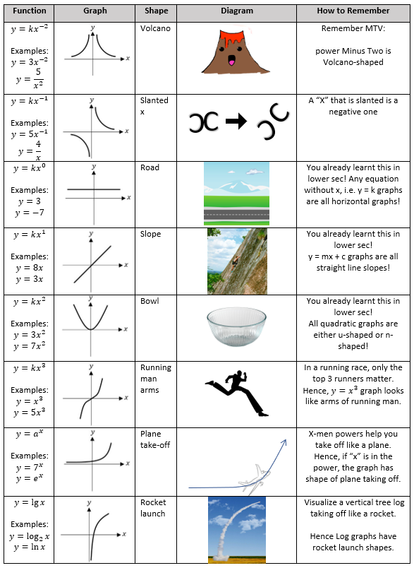 Mathematics Graph and Functions