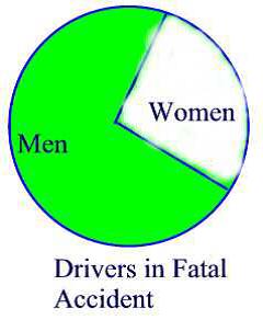 Misinterpretation of Statistics