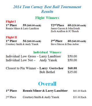 Tom Carney Results