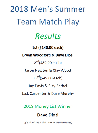 Team Match Play Results