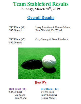 Team Stableford Results