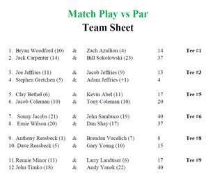 Match Play Vs. Par Teams