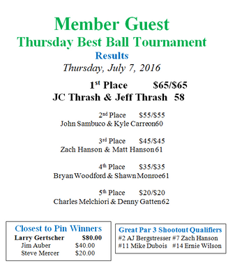 Thursday Best Ball Results