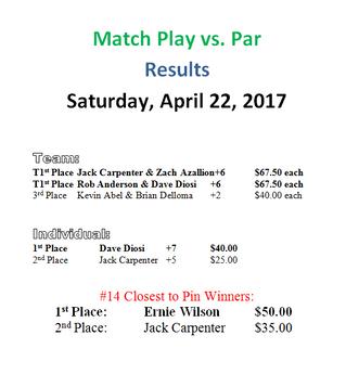 Match Play Vs. Par Results