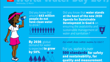 ISO steps up action for World Water Day