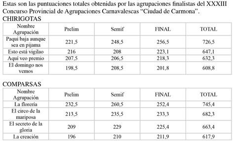 Puntuaciones de las agrupaciones finalistas
