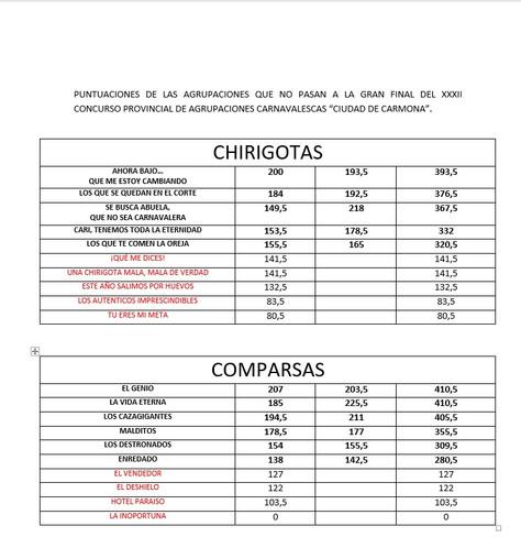 PUNTUACIONES DE LAS AGRUPACIONES QUE NO PASAN A LA GRAN FINAL DEL XXXII CONCURSO PROVINCIAL DE AGRUP
