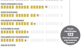 Pelo menos 122 startups estão de olho na área de recursos humanos no País