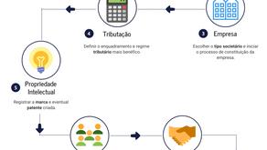 A jornada de uma Startup em seu processo de estruturação jurídica inicial