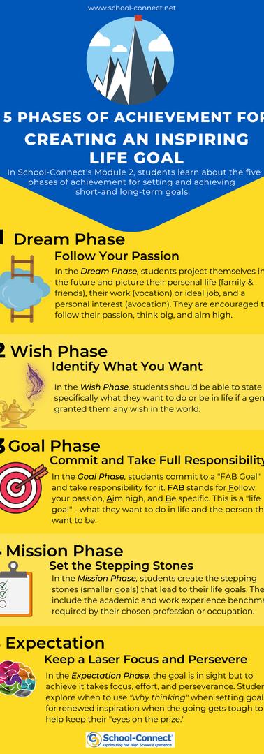 Creating an Inspiring Life GoalInfograph