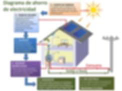 Diagrama_de_ahorro_de_energía.jpg