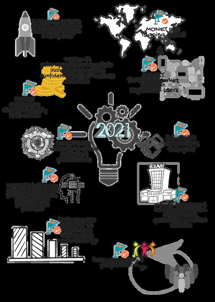 MONET ORB 5 years plan 2021 (1).png