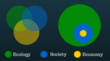 The Sustainability Spectrum