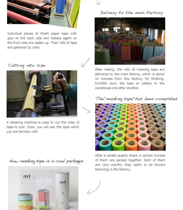 How Washi Tape is manufactured