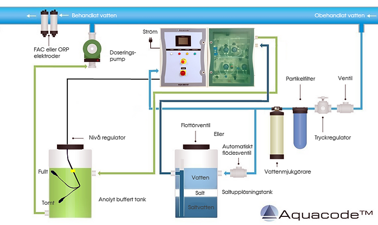 Installation Aquacode SV.png