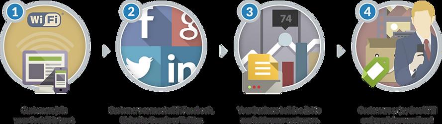 Turns Your Wif-Fi Into A Marketing Platform