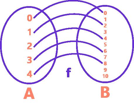 função por meio de diagrama