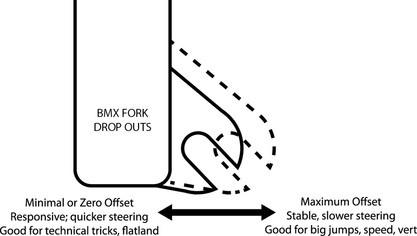 BMX Forks Offset Explained