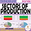 Thumbnail: Sectors of Production (primary, secondary, tertiary, quaternary)