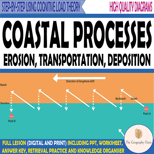 Coastal Processes- Erosion, Transportation, Weathering and Mass Movement.