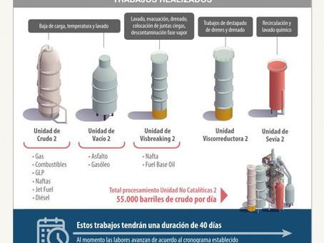 Petroecuador arranca mantenimiento programado de la Unidad No Catalíticas 2 de Refinería Esmeraldas