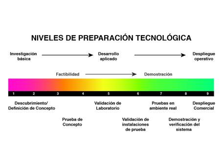 Enfoque energético de las microalgas: madurez tecnológica