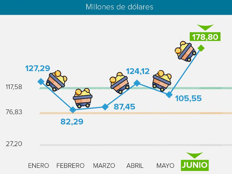 El nivel de exportación más alto de la historia de la minería en  Ecuador, se alcanzó en junio 2021