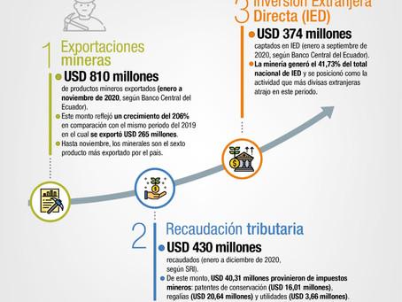 En 2020, la minería dejó resultados económicos positivos para el Ecuador