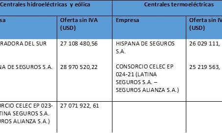CELEC abrió ofertas para la contratación de seguros de centrales hidroeléctricas, térmicas y eólica