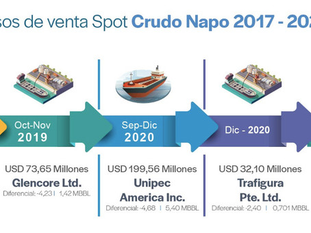 Petroecuador realiza venta spot de 720.000 barriles de Crudo Napo