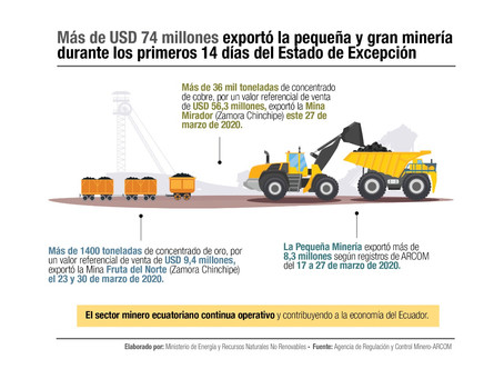 Más de USD 74 millones fueron exportados por la pequeña y gran minería durante los primeros 14 días