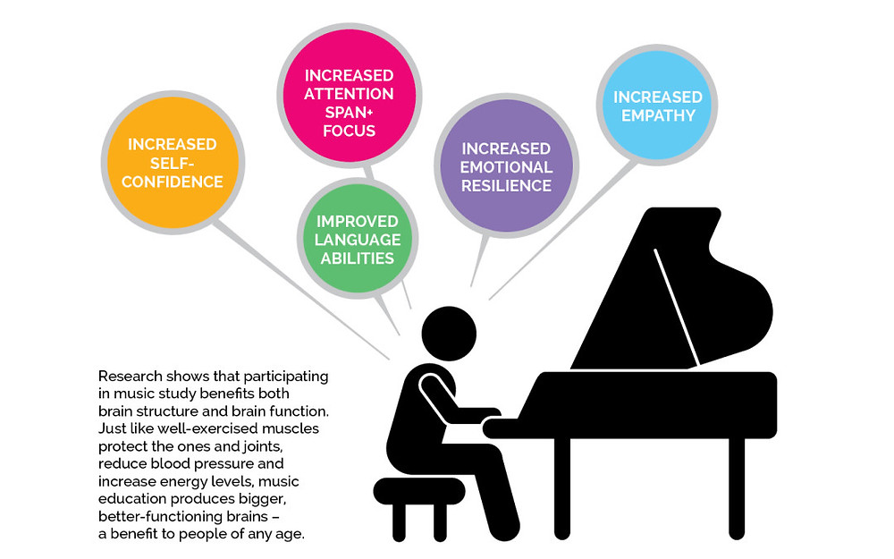 Benefits of music lessons, learn to play piano