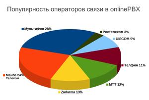 Популярность операторов в onlinePBX