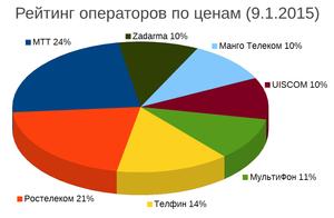 Рейтинг операторов по ценам (01.9.2015)
