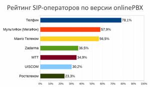 Рейтинг SIP-операторов по версии onlinePBX