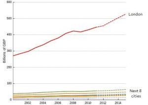 Growth in London GDP 2000 - 2012 & projected to 2015