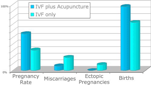 Acupuncture Orlando