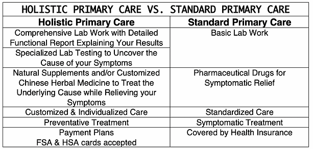 HOLISTIC PRIMARY CARE CHART.png