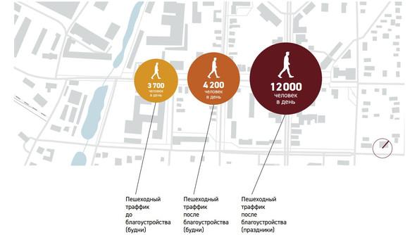 Увеличение пешеходного трафика после благоустройства