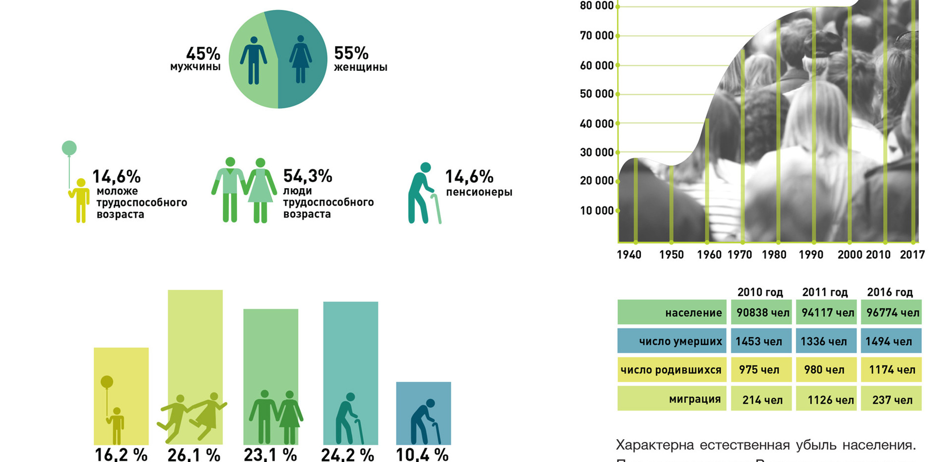 Результаты опроса жителей
