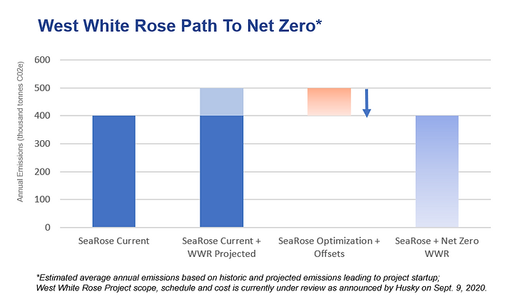 West White Rose Path to Net Zero