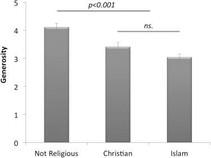 Исследование относительно связи религии, морального поведения и альтруизма