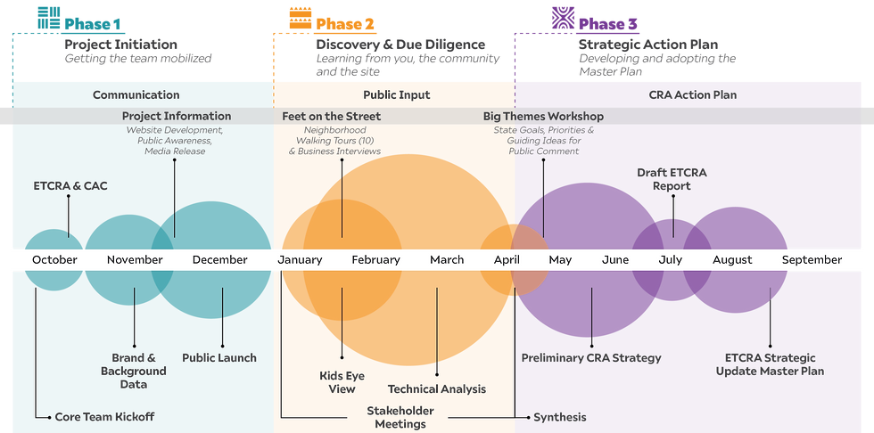 Project timeline graphic.