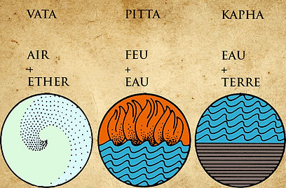 vata-pitta-kapha-doshas-elements-yogaved