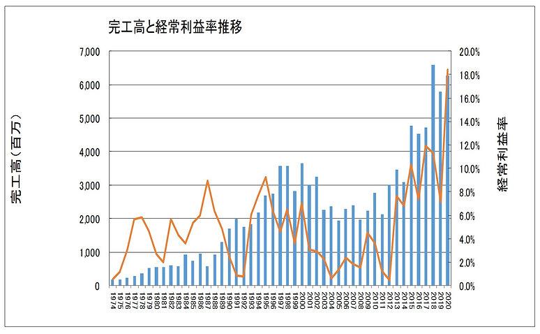 売上高と経常利益推移1974-2020.jpg